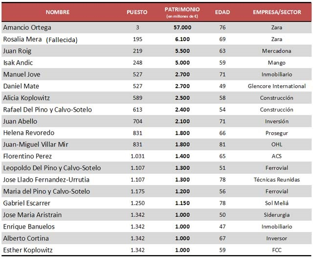 espanyoles-lista-forbes